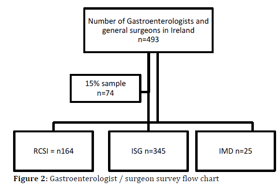 Chronic Pancreatitis in Primary and Hospital Based Care in