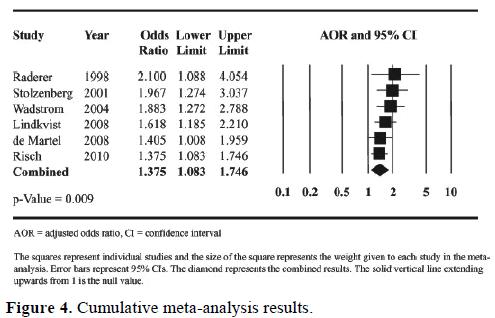 pancreas-cumulative-meta-analysis