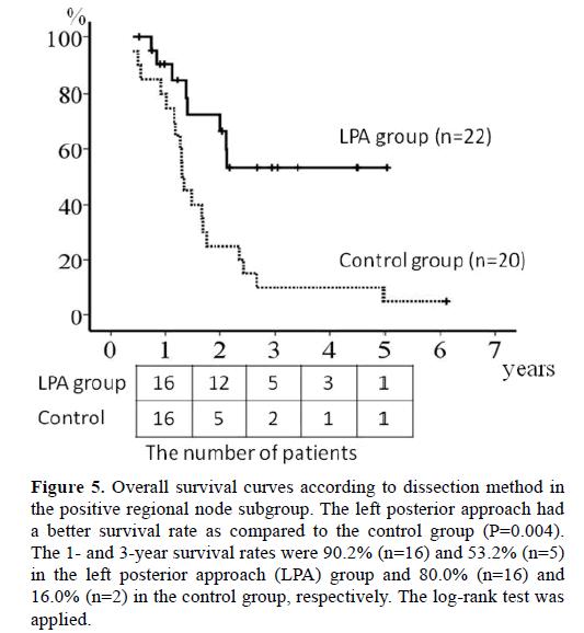 pancreas-overall-survival-posterior