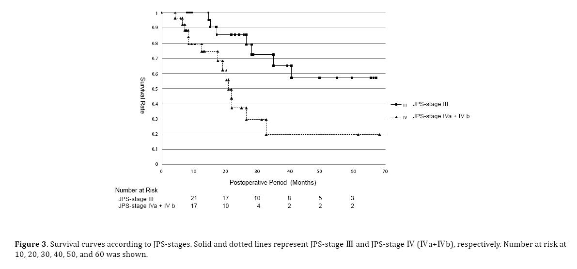 pancreas-survival-curves-according